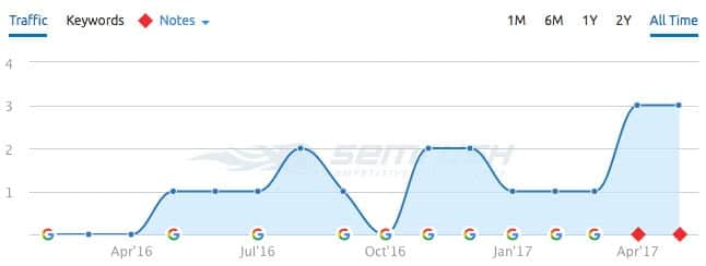 Google Algo Updates On SEMRush