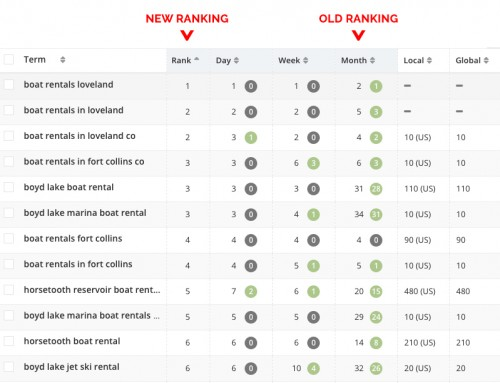 Top 10 Ways To Improve Search Engine Ranking